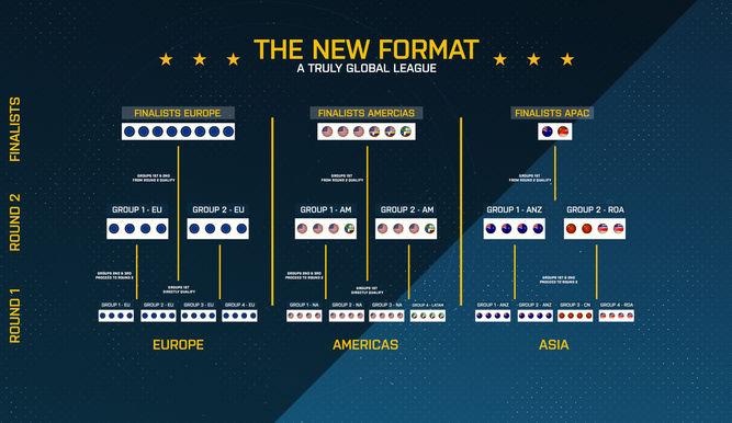 ESL Pro League tendrá un nuevo sistema de clasificación
