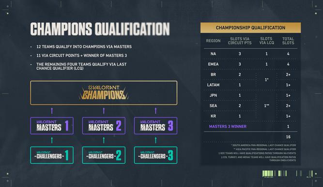 Distribución de las plazas para el Champions